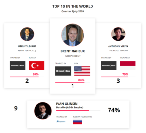 Top 10 in the World Global Ethical Hacker LeaderBoard